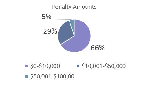 DOL penalty